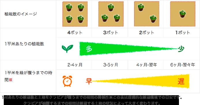 植栽数のイメージと説明