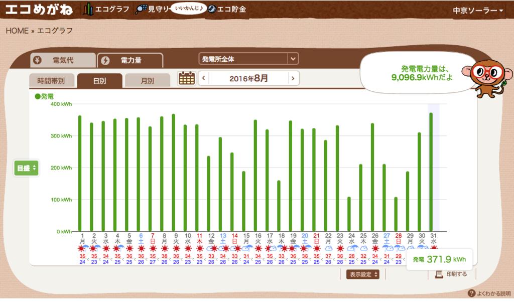 エコめがねの発電グラフ