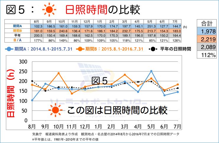 日照時間の比較グラフ