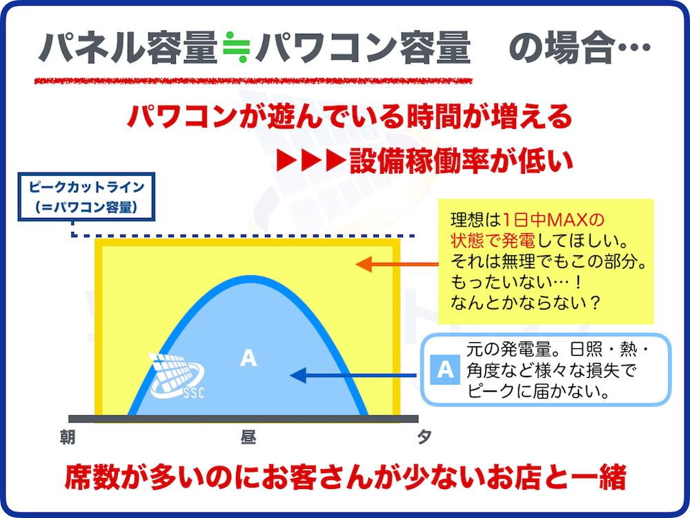 パネル容量とパワコン容量の関係の図