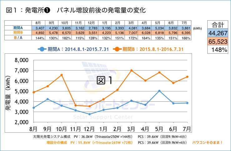 パネル増設前後の発電量の変化グラフ