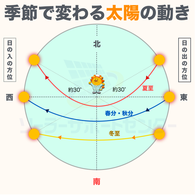 季節ごとの太陽光の動き1