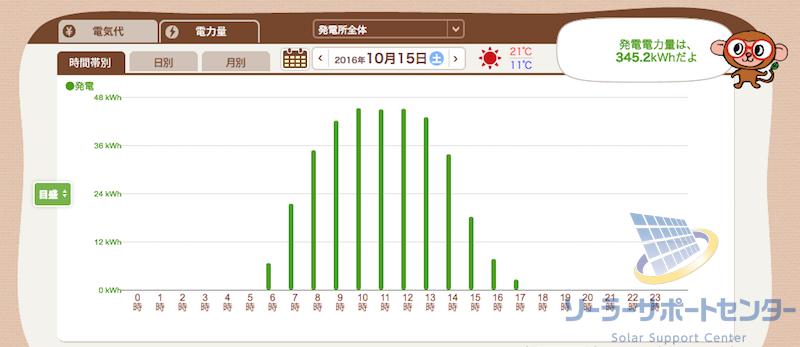 電圧抑制対策後の発電量グラフ