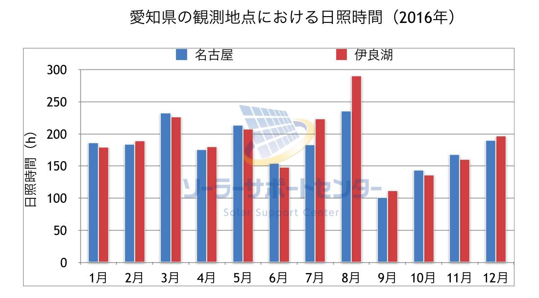 愛知県の観測地点における日照時間のグラフ