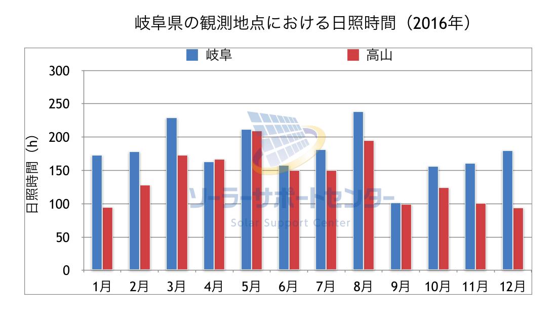 岐阜県の観測地点に置ける日照時間のグラフ
