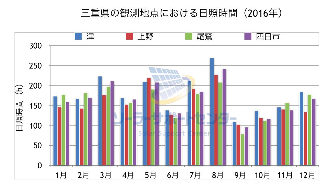 三重県の観測地点における日照時間のグラフ