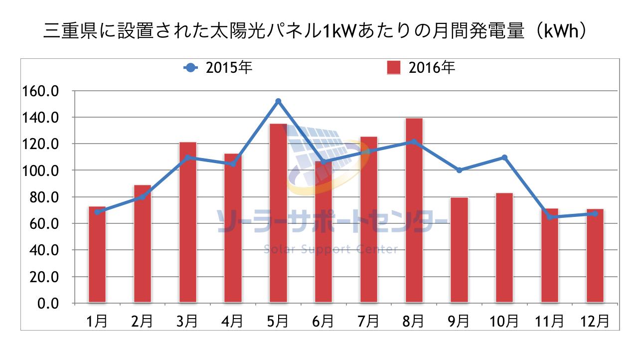 三重県に設置された太陽光パネル1kWあたりの月間発電量のグラフ