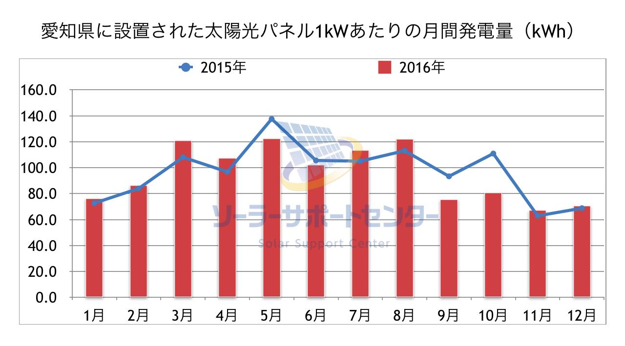 愛知県に設置された太陽光パネル1kWあたりの月間発電量のグラフ