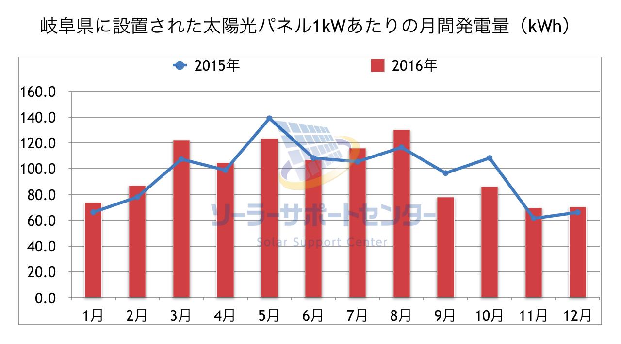 岐阜県に設置された太陽光パネル1kWあたりの月間発電量のグラフ