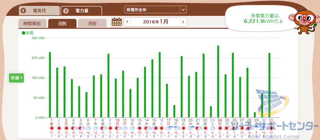 2016年1月の月刊発電量グラフM様