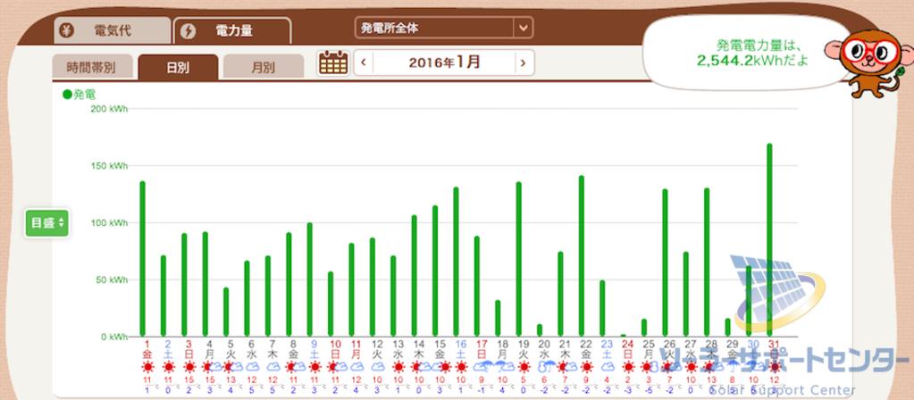 2016年1月の月刊発電量グラフT様