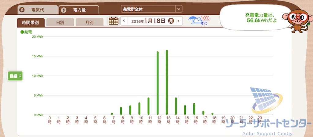 雪が積もった日の発電グラフM様