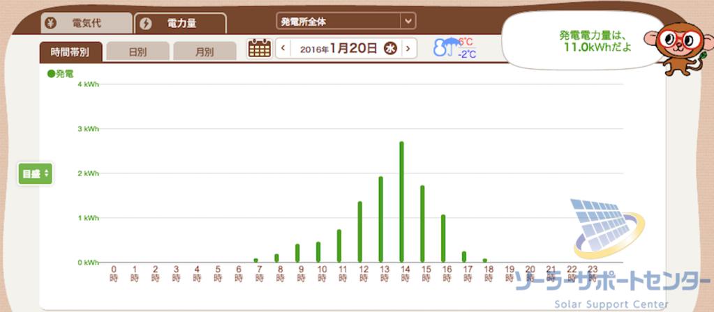 雪が積もった日の発電グラフT様