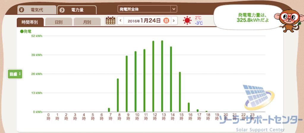 晴れの日の発電グラフM様