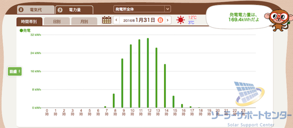 晴れの日の発電グラフT様