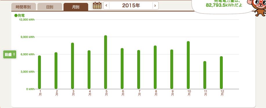 2015年の月別発電量