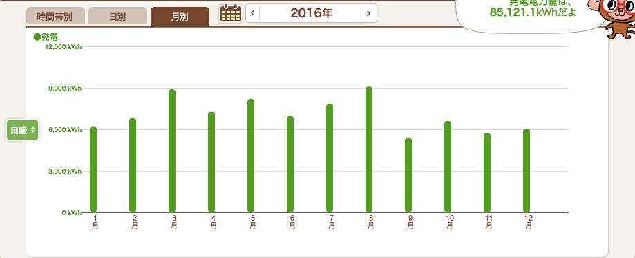 2016年の月別発電量