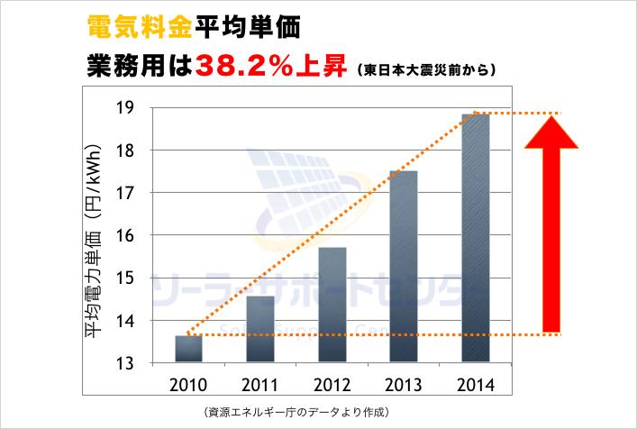 電気代の上昇を示すグラフ