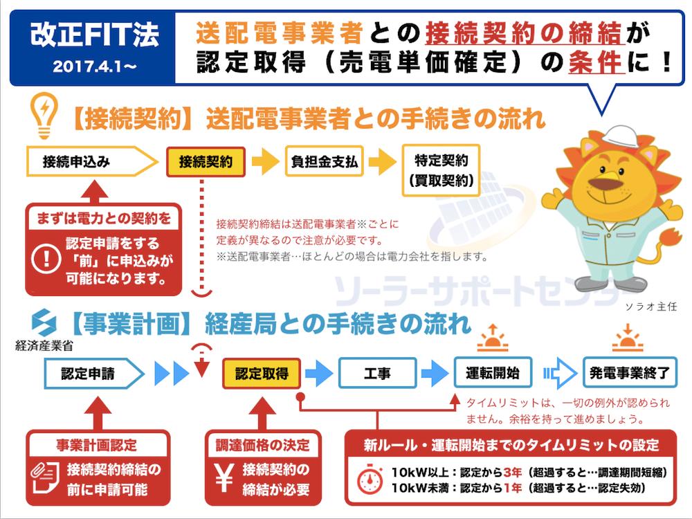 改正FIT法での認定取得までのフローチャート