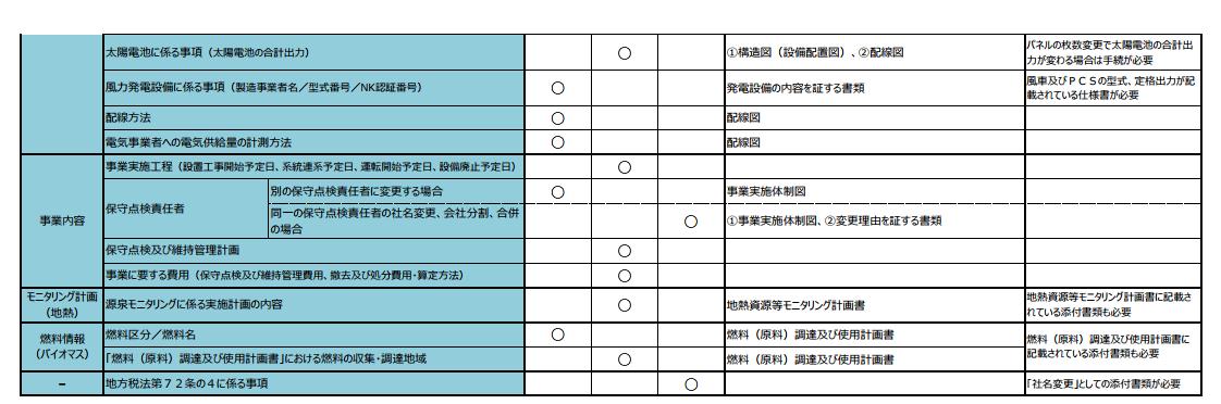 太陽光発電 変更内容ごとの変更⼿続の整理表2