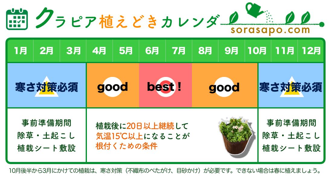 クラピア植栽カレンダー