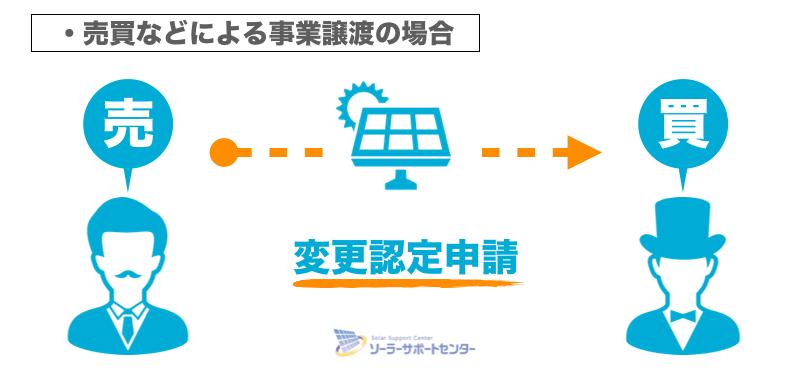 太陽光発電の変更認定申請が必要な場合