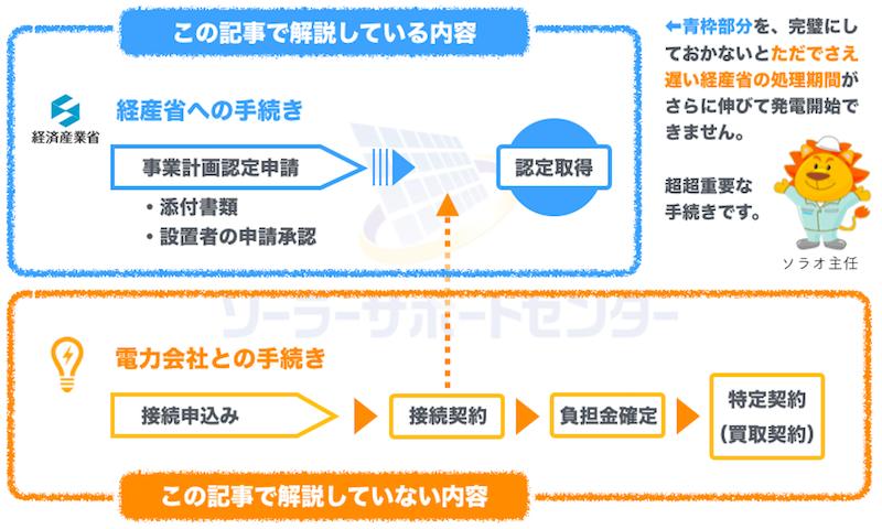 新規用事業計画認定申請の全体図