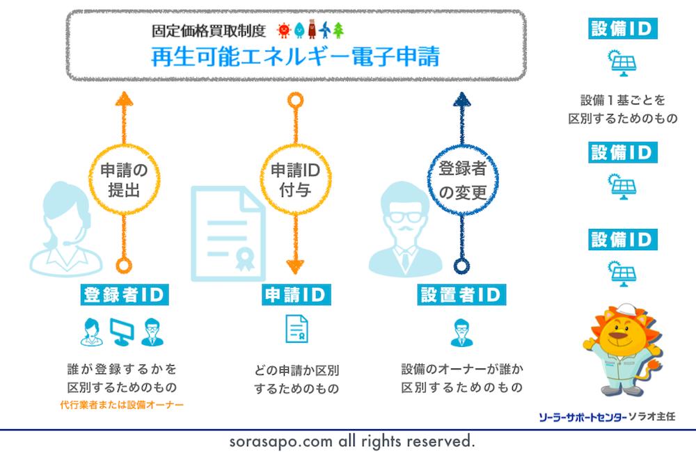 太陽光発電の事業計画に関する4つのIDの関係性