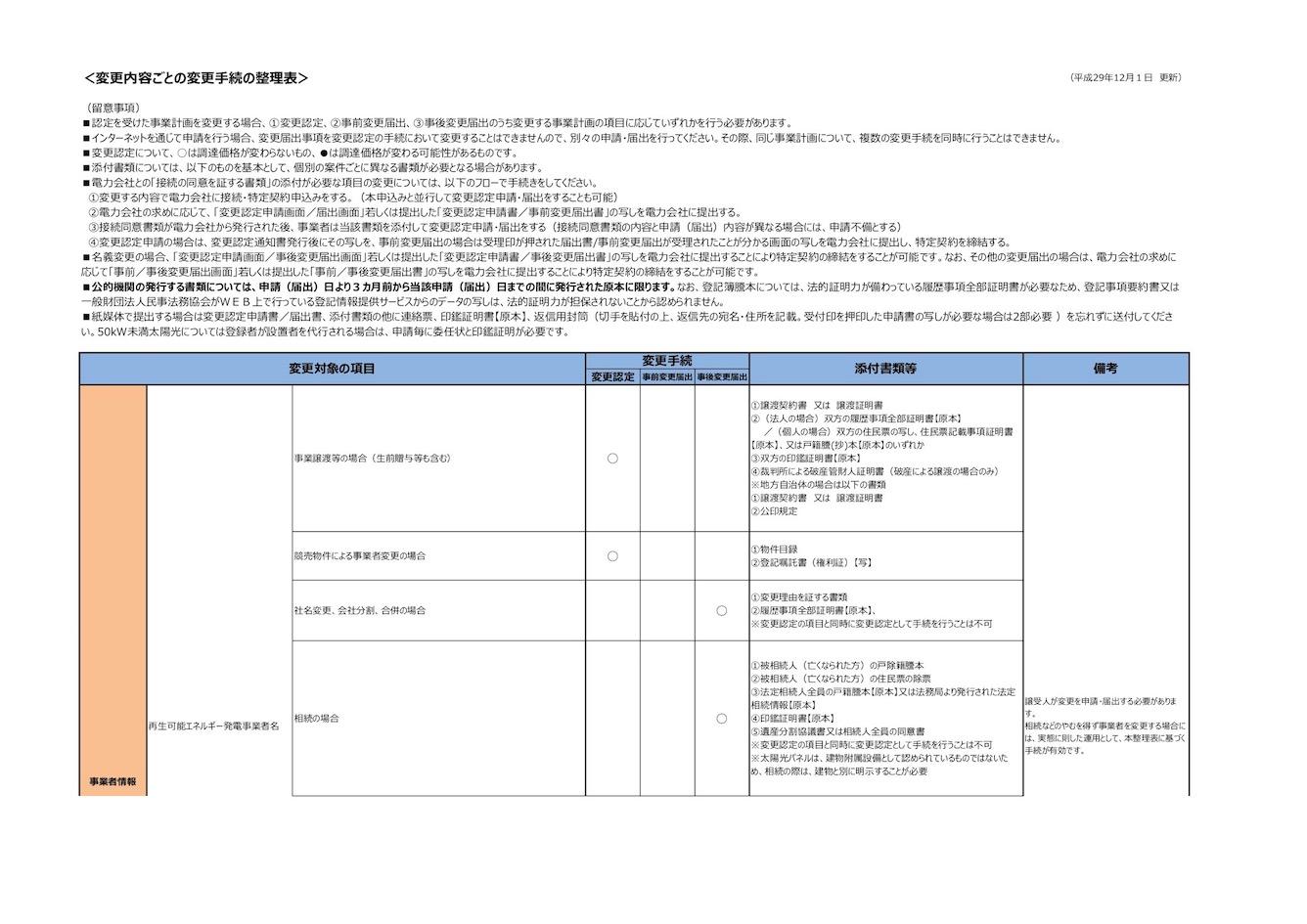変更手続きの整理表・名義変更部分の抜粋