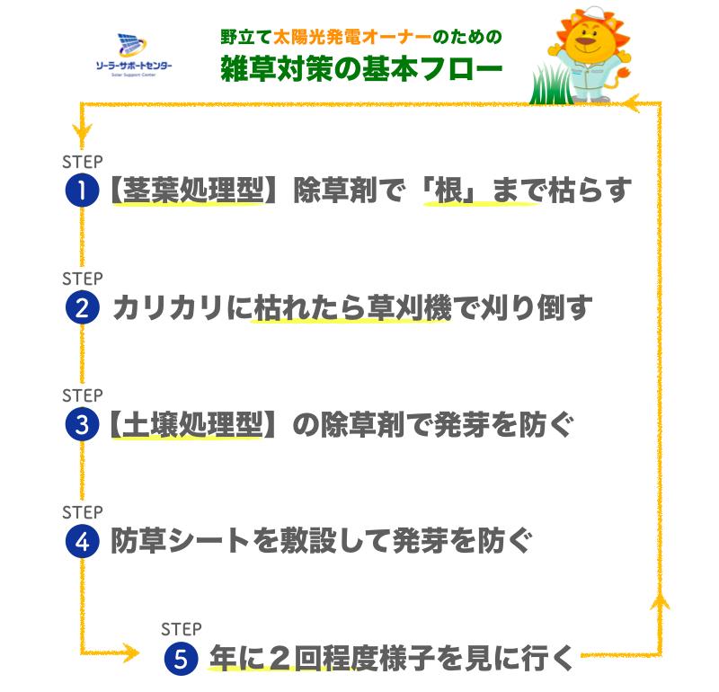 太陽光発電所の雑草対策の基本的な流れ