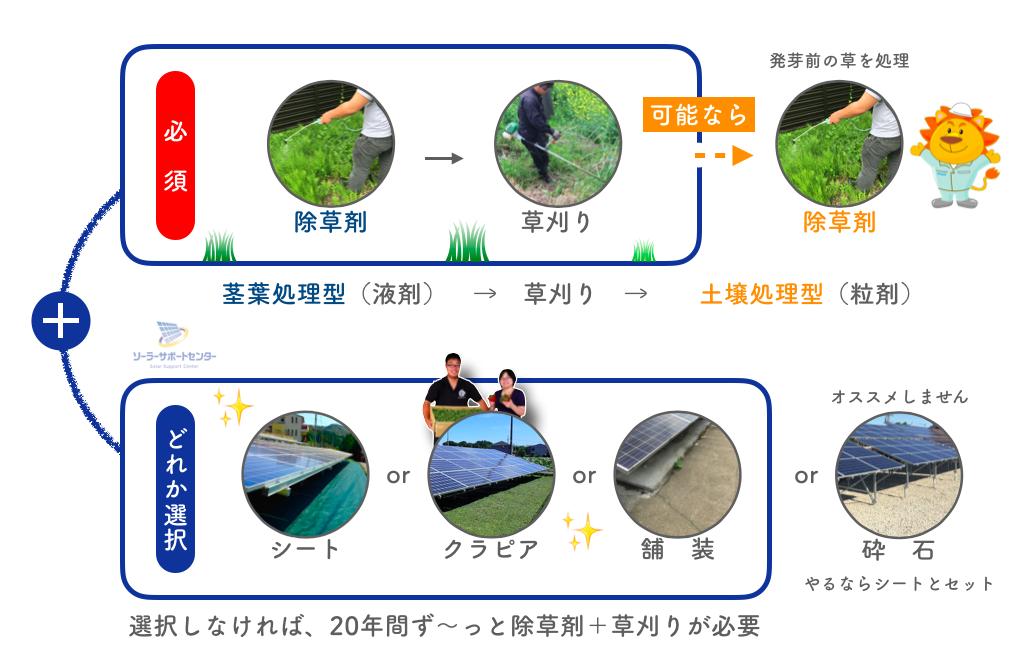 組み合わせで選ぶ太陽光発電所の雑草対策の図解