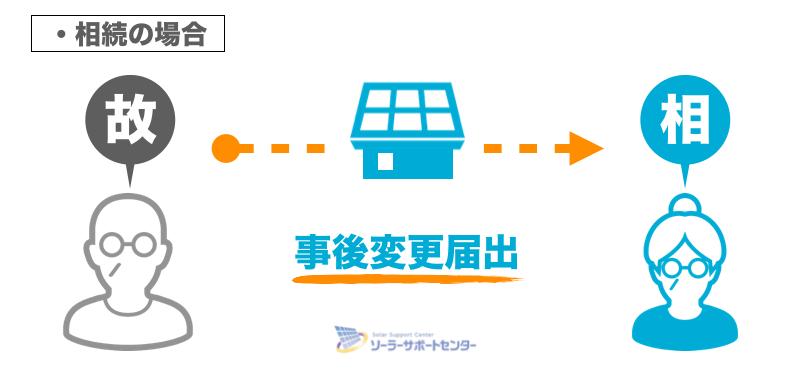 太陽光発電の事後変更届出が必要な場合