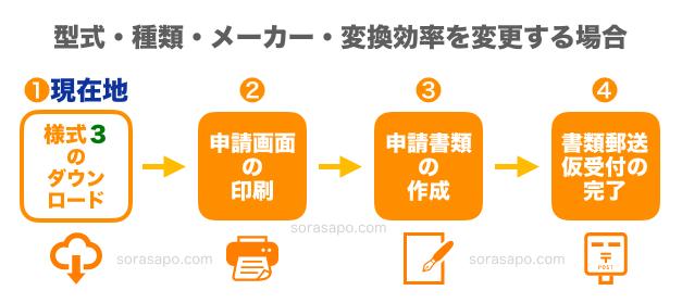 変更認定申請STEP1