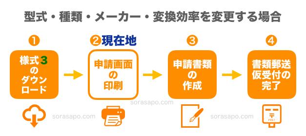 変更認定申請STEP2