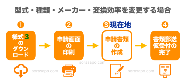 変更認定申請STEP3