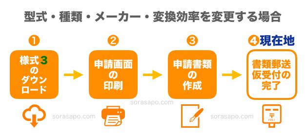 変更認定申請STEP4