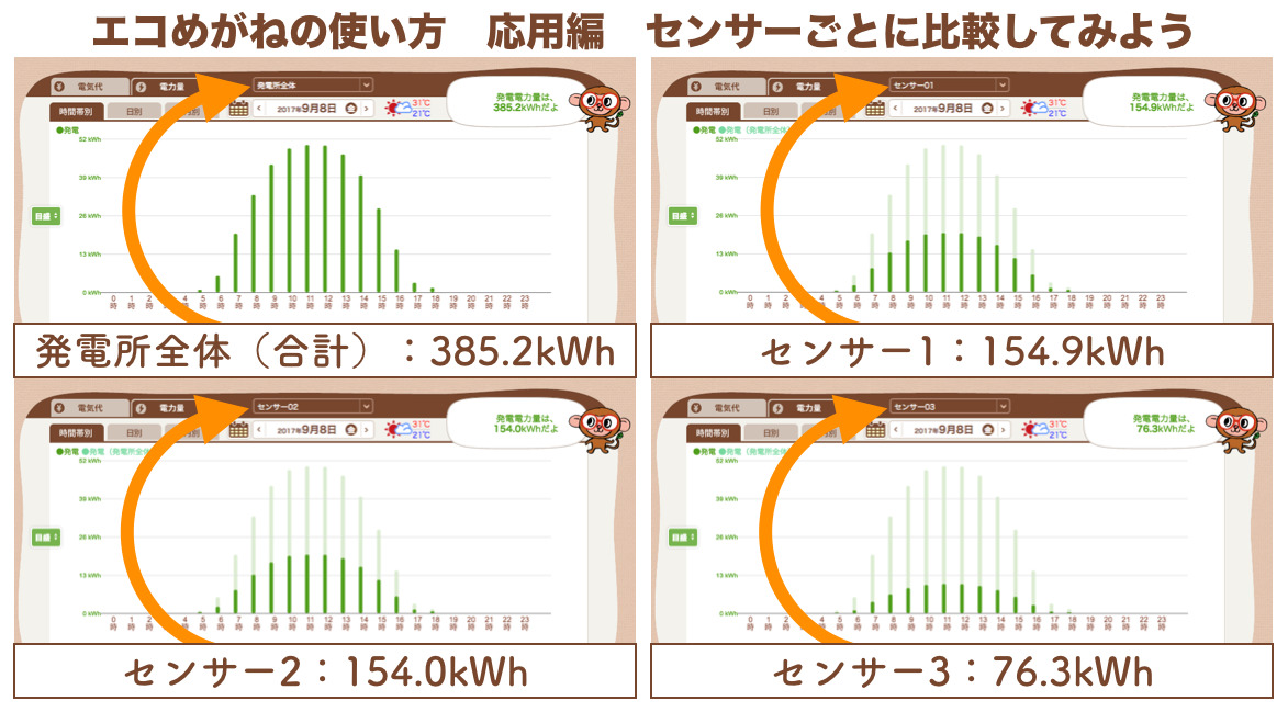 エコめがね発電量グラフ センサーごとの発電比較