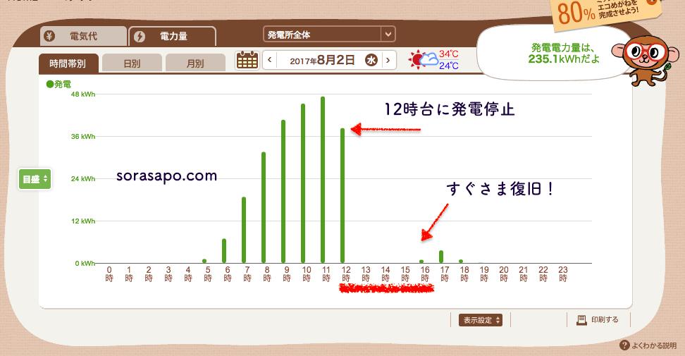 エコめがね 発電停止から復旧までの発電量グラフ
