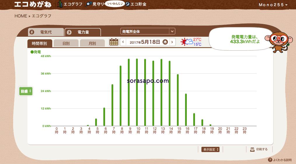 エコめがね発電量グラフ画面 時間帯別
