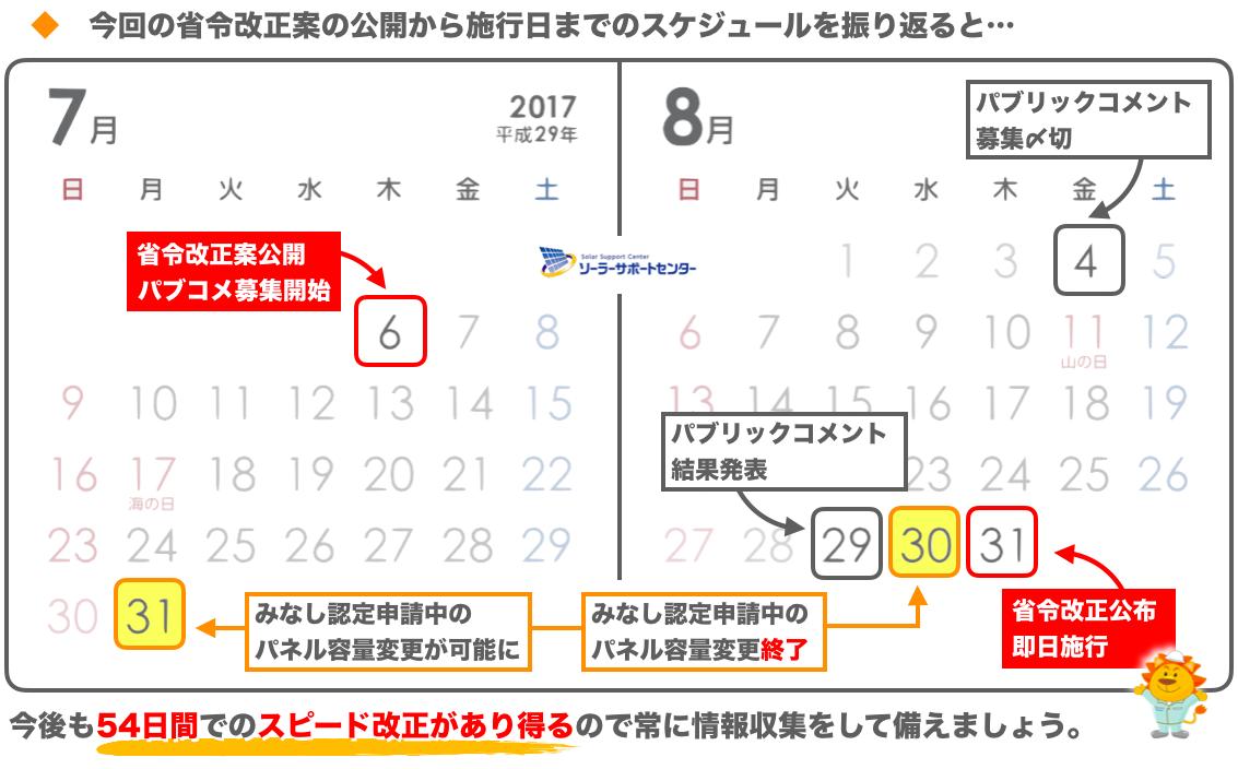 省令改正までのカレンダー