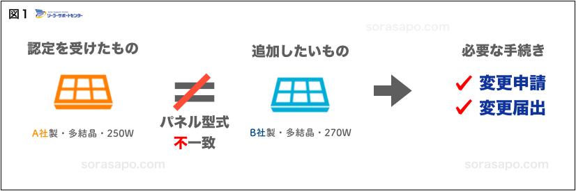 太陽光パネル増設 異なるメーカーで増設する場合 申請方法