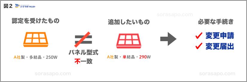 太陽光パネル増設 同じメーカーで増設する場合 申請方法