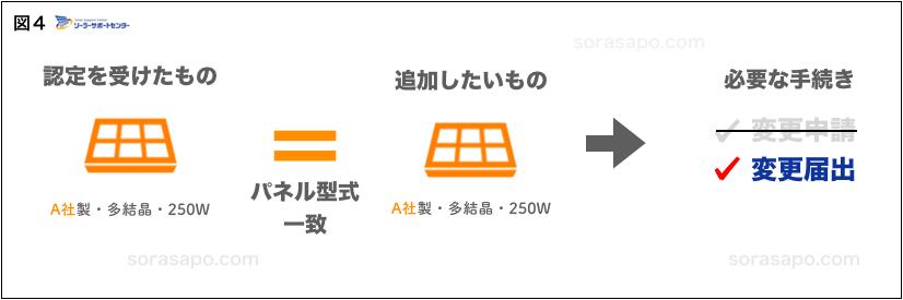 太陽光パネル増設 同じ型式のパネルを増設する場合 申請方法