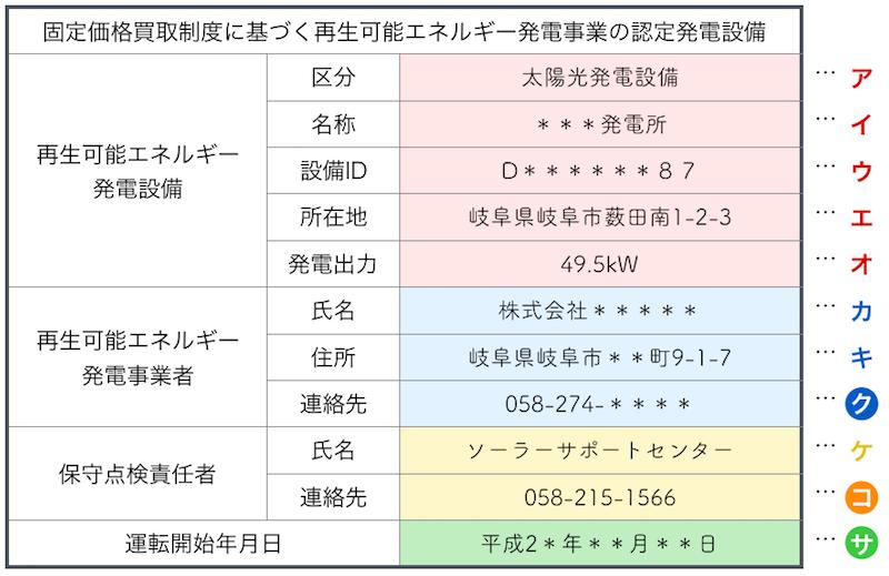 太陽光発電標識の記入例