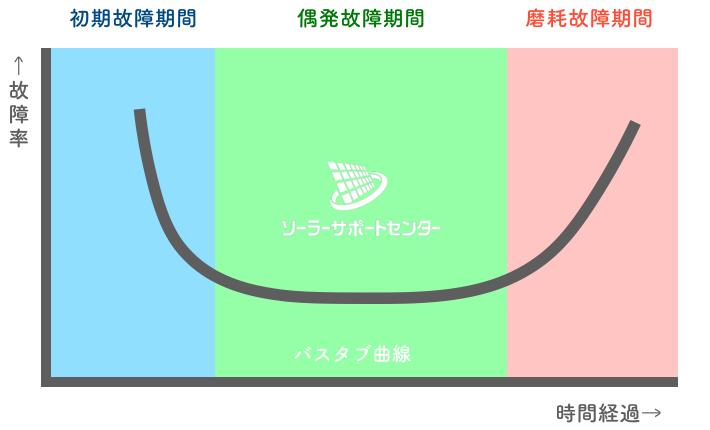 故障率と時間経過を表すバスタブ曲線