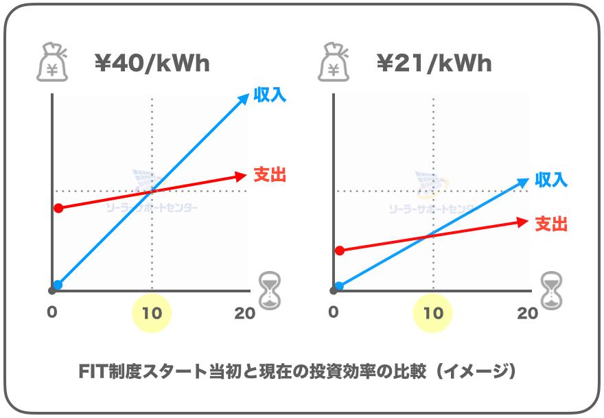 太陽光発電の投資効率の変化