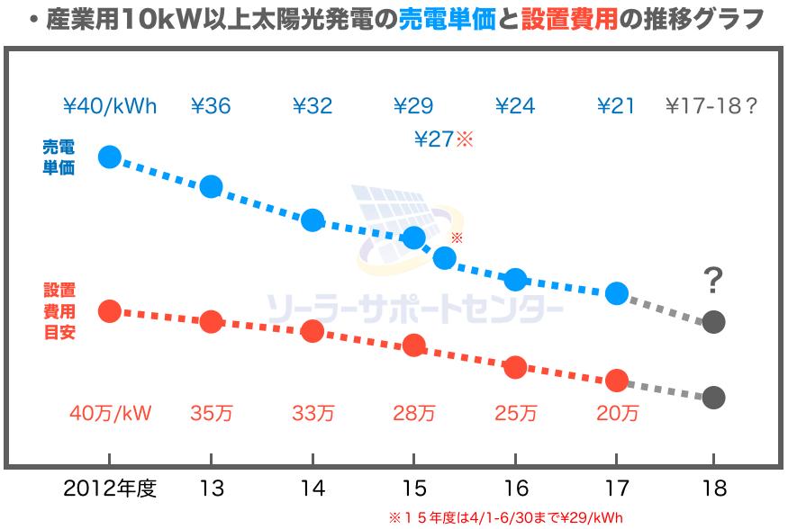太陽光発電の固定価格買取制度の売電単価と設置費用の推移グラフ