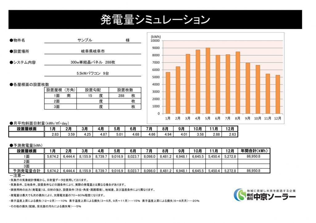岐阜市でシミュレーションした発電量グラフ
