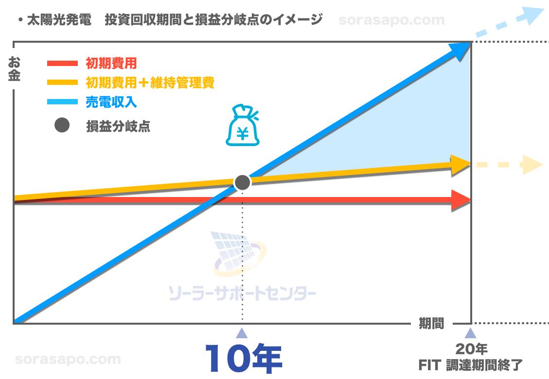 太陽光発電の固定価格買取期間と初期費用の回収に必要な期間