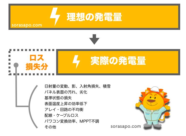 太陽光発電システムの発電量のロスの要因